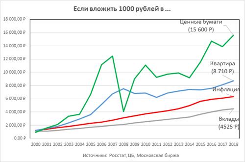 Доходность вклада, квартиры, ценных бумаг, а также инфляция