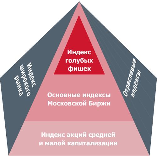 московская биржа free-float