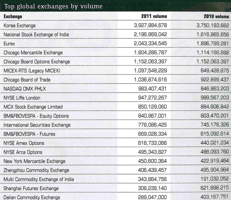 Курс доллара в мире
