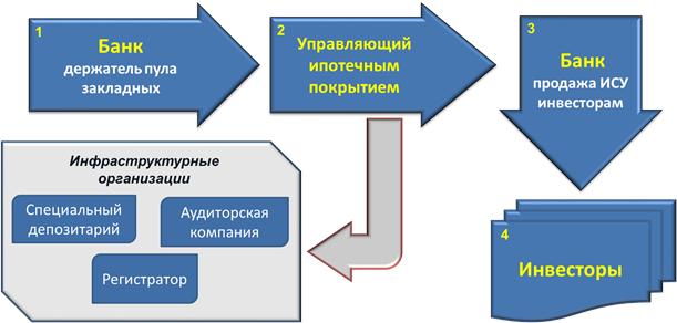 Изображение - Что такое ипотечный сертификат участия isu