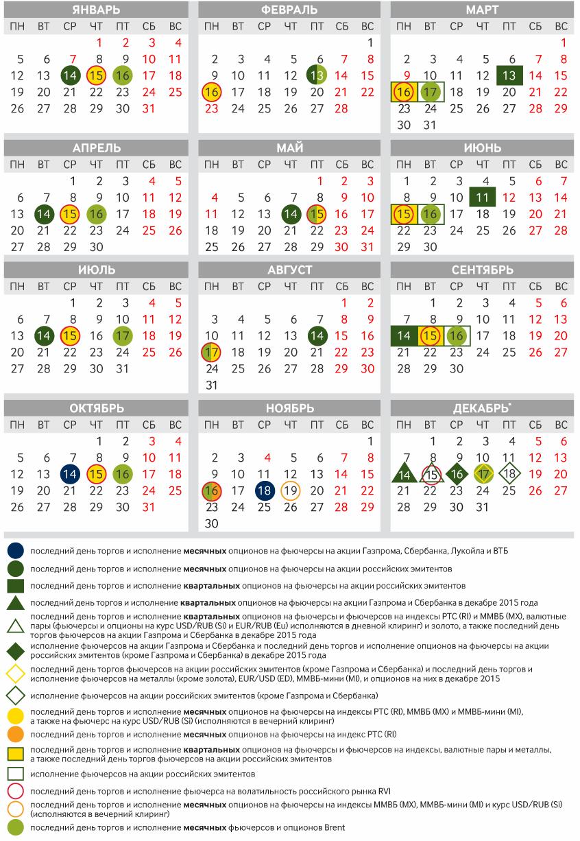 Календарь экспирации опционов и фьючерсов boss indicator для бинарных опционов