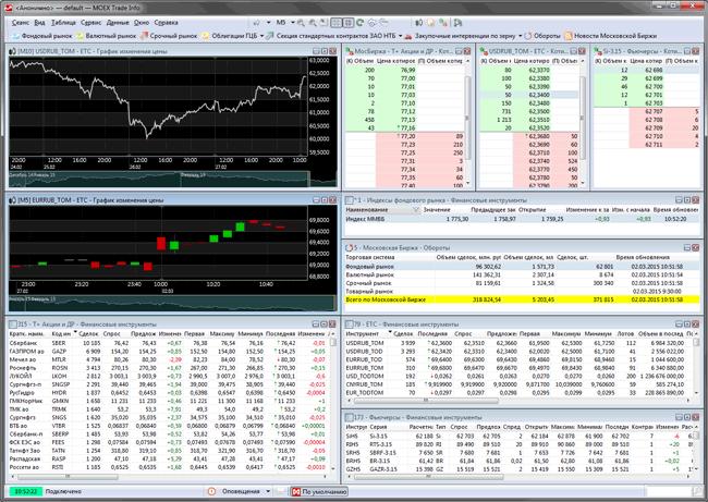 Торговля на реальном рынке московская биржа doge криптовалюта график