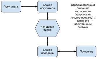 Московская биржа все акции
