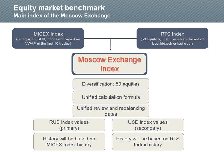 moex trade currency)