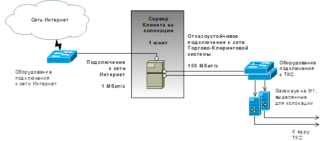 3. Подключение к сети интернет