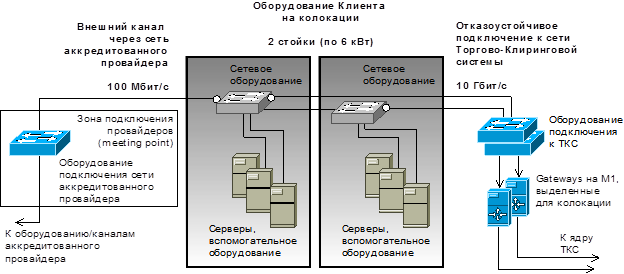 оператора связи из списка