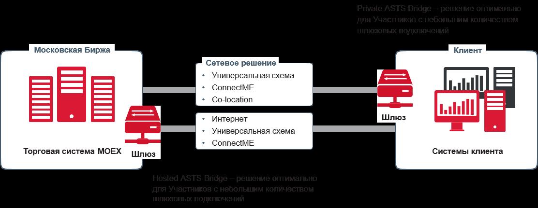 Торговля на реальном рынке московская биржа eth криптовалюта что это