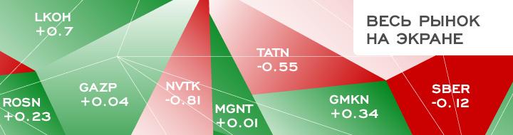 Тепловая карта индексов акций